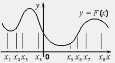 На рисунке изображён график 𝑦 = 𝐹(𝑥) одной из первообразных некоторой функции 𝑓(𝑥) и отмечены восемь точек на оси абсцисс: 𝑥1, 𝑥2, 𝑥3, 𝑥4, 𝑥5, 𝑥6, 𝑥7, 𝑥8.