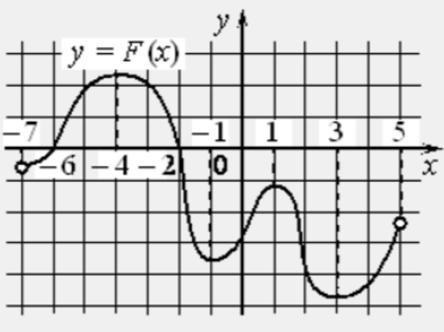 На рисунке изображён график 𝑦 = 𝐹(𝑥) одной из первообразных некоторой функции 𝑓(𝑥), определённой на интервале (−7; 5).