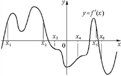 На рисунке изображён график 𝑦 = 𝑓′(𝑥) − производной функции 𝑓(𝑥).