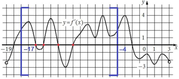 Решение №1897 На рисунке изображён график 𝑦=𝑓′(𝑥) – производной функции 𝑓(𝑥), определенной на интервале (−19;3).