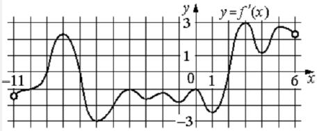 На рисунке изображён график 𝑦 = 𝑓′ (𝑥) − производной функции 𝑓(𝑥), определённой на интервале (−11; 6).