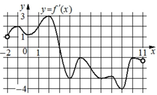 На рисунке изображён график 𝑦 = 𝑓′(𝑥) − производной функции 𝑓(𝑥), определённой на интервале (−2; 11).