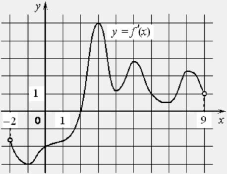 На рисунке изображён график 𝑦 = 𝑓′(𝑥) производной функции 𝑓(𝑥), определённой на интервале (−2; 9).