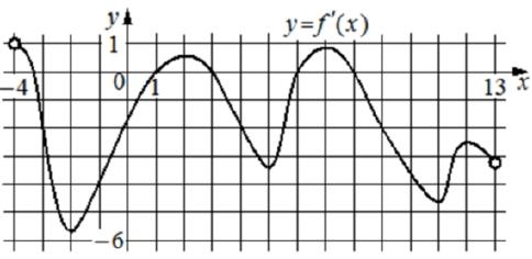 На рисунке изображён график 𝑦 = 𝑓′(𝑥) − производной функции 𝑓(𝑥), определённой на интервале (−4; 13).