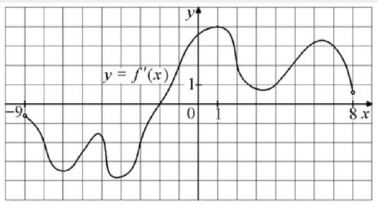 На рисунке изображён график 𝑦 = 𝑓′(𝑥)− производной функции 𝑓(𝑥), определённой на интервале (−9;8).