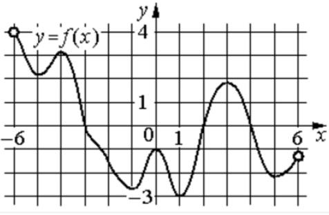На рисунке изображён график функции 𝑦=𝑓(𝑥), определённой на интервале (−6; 6).