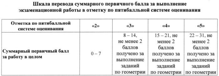 Шкала перевода баллов в оценку ОГЭ 2022