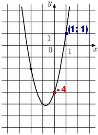 На рисунке изображён график функции f(x) = 2x2 + bx + c. Найдите f(–5).