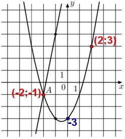 На рисунке изображён график функции f(x) = 5x + 9 и g(x) = ax2 + bx + c, которые пересекаются в точках А и В. Найдите абсциссу точки В.
