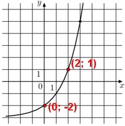 На рисунке изображён график функции f(x) = a^x + b. Найдите f(6).