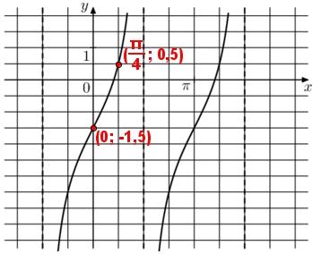 Решение №2151 На рисунке изображён график функции f(x) = atgx + b. Найдите а.