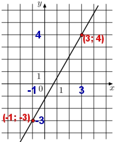 На рисунке изображён график функции f(x) = kx + b. Найдите значение х, при котором f(x) = -13,5.