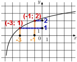 На рисунке изображён график функции f(x) = loga (x + b). Найдите f(11).