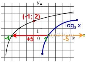 На рисунке изображён график функции f(x) = loga (x+b). Найдите значение х, при котором f(x) = 4.