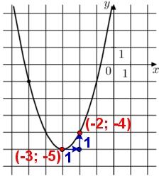 На рисунке изображён график функции вида f(x) = ax2 + bx + c. Найдите значение f(−9).