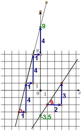 На рисунке изображён графики двух линейных функций. Найдите абсциссу точки пересечения графиков.
