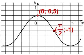 Решение №2150 На рисунке изображён график функции f(x) = acosx + b. Найдите b.