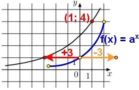 Решение №2139 На рисунке изображён график функции f(x) = a^(x+b). Найдите f(-7).