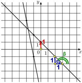 Решение №2146 На рисунке изображён графики двух линейных функций. Найдите абсциссу точки пересечения графиков.