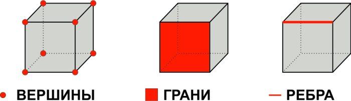 Если каждое ребро куба увеличить на 1, то площадь его поверхности увеличится на 42. Найдите ребро куба.