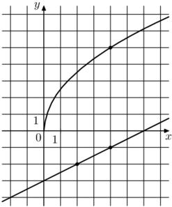 На рисунке изображены графики функций f(x) = a√x и g(x) = kx + b, которые пересекаются в точке А. Найдёте ординату точки А.