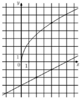 На рисунке изображены графики функций f(x) = a√x и g(x) = kx + b, которые пересекаются в точке А.