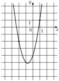 Решение №2121 На рисунке изображён график функции f(x) = 2x^2 + bx + c. Найдите f(-5).