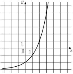 Решение №2138 На рисунке изображён график функции f(x) = a^x + b. Найдите значение х, при котором f(x) = 29.