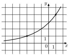 На рисунке изображён график функции f(x) = a^(x+b). Найдите f(-7).