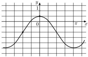 На рисунке изображён график функции f(x) = acosx + b. Найдите а.