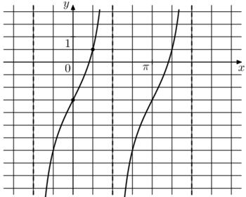 На рисунке изображён график функции f(x) = atgx + b. Найдите а.