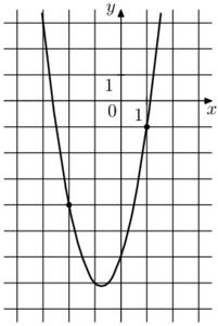 На рисунке изображён график функции f(x) = ax^2 + 4x - 6. Найдите f(–6).