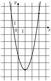 На рисунке изображён график функции f(x) = ax^2 - 4x + c. Найдите f(-3).