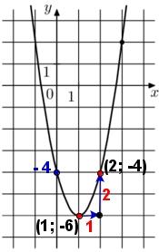 На рисунке изображён график функции f(x) = ax2 – 4x + c. Найдите f(–3).