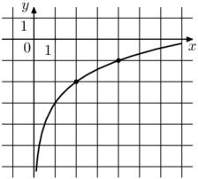 Решение №2131 На рисунке изображён график функции f(x) = b + loga x. Найдите значения х, при котором f(x) = 1.