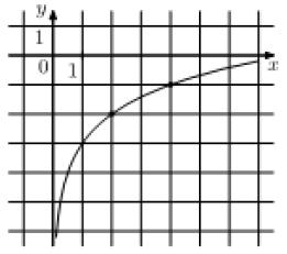 На рисунке изображён график функции f(x) = b + loga x. Найдите f(32).