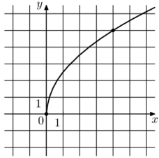 Решение №2148 На рисунке изображён график функции f(x) = k√x. Найдите значение х, при котором f(x) = 3,5.