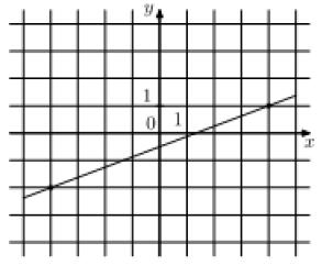 На рисунке изображён график функции f(x) = kx + b. Найдите f(12).