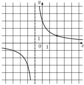 Решение №2128 На рисунке изображён график функции f(x) = k/(x+a). Найдите значение х, при котором f(x) = 0,2.