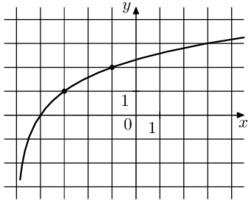 На рисунке изображён график функции f(x) = loga (x+b). Найдите f(11).