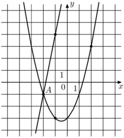 На рисунке изображён график функции f(x)=5x+9 и g(x)=ax^2+bx+c, которые пересекаются в точках А и В. Найдите абсциссу точки В.