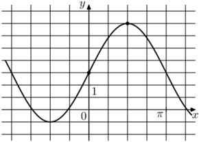 На рисунке изображён график функции f(x)=asinx+b. Найдите b.