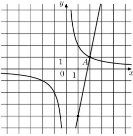 Решение №2155 На рисунке изображён график функции f(x)=k/x и g(x) = ax+b, которые пересекаются в точках А и В. Найдите абсциссу точки В.