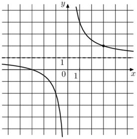 Решение №2126 На рисунке изображён график функции f(x)=k/x+a. Найдите, при каком значении х значение функции равно 0,8.