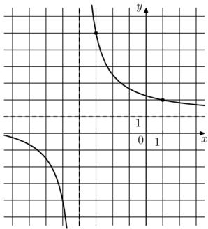 Решение №2130 На рисунке изображён график функции f(x)=(kx+a)/(x+b). Найдите a.
