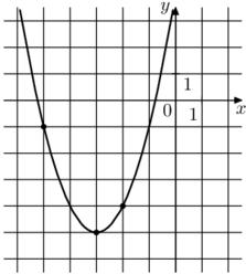 На рисунке изображён график функции вида f(x) = ax^2 + bx + c. Найдите значение f(−9).