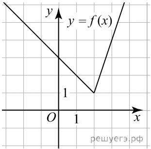 Решение №2157 На рисунке изображён график функции вида f(x)=ax +  bx + c  + d, где числа a,b,c и d — целые.