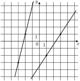 Решение №2133 На рисунке изображён графики двух линейных функций. Найдите ординату точки пересечения графиков.