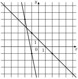 На рисунке изображён графики двух линейных функций. Найдите ординату точки пересечения графиков.