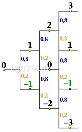 Первый член последовательности целых чисел равен 0. Каждый следующий член последовательности с вероятностью р = 0,8 на единицу больше предыдущего и с вероятностью 1 – р меньше предыдущего.